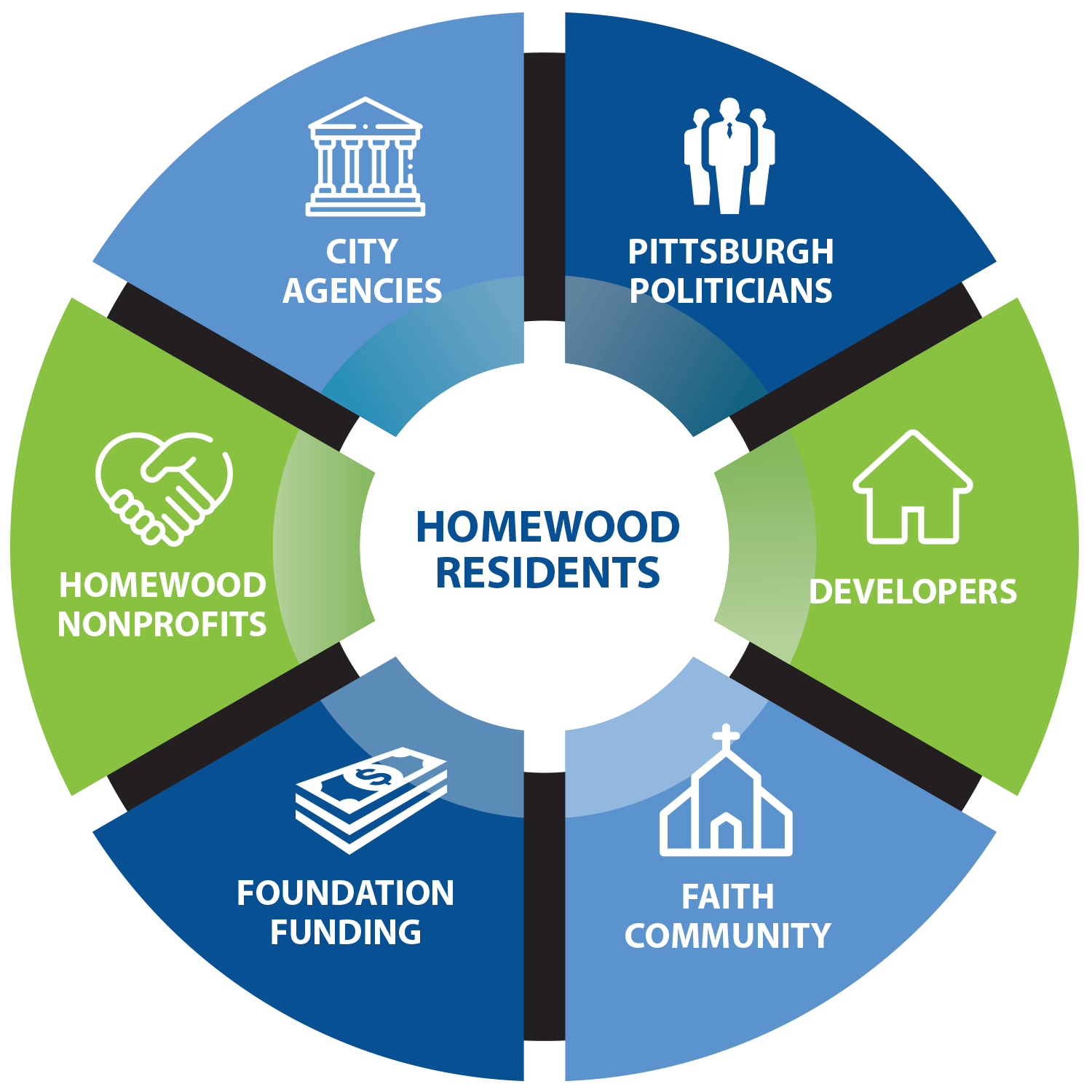 homewood alignment graphic